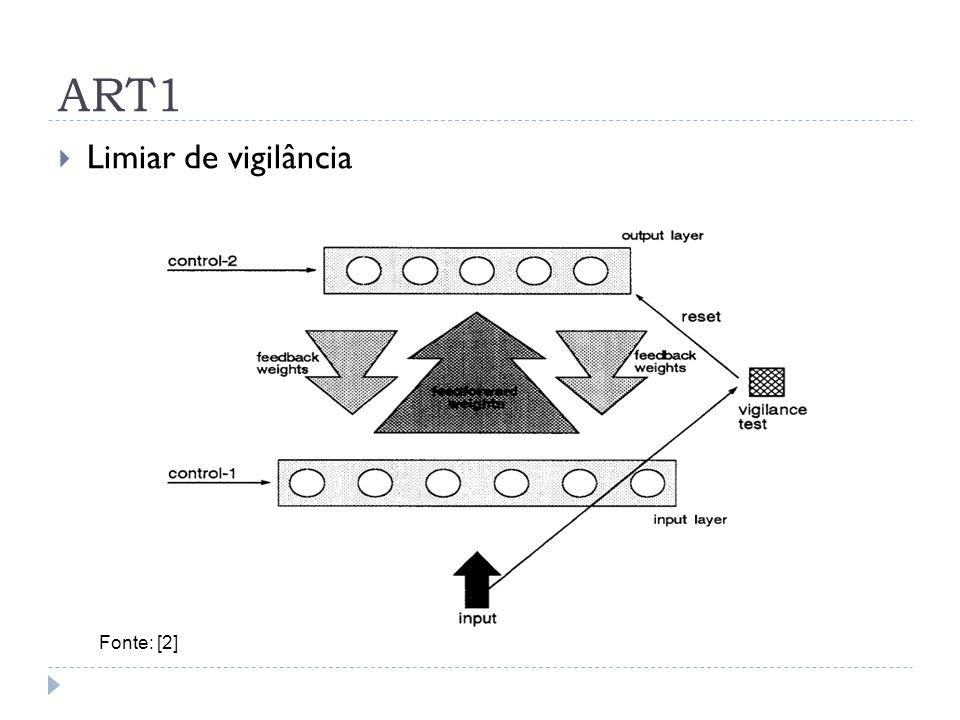 ART1 Limiar de vigilância Fonte: [2]